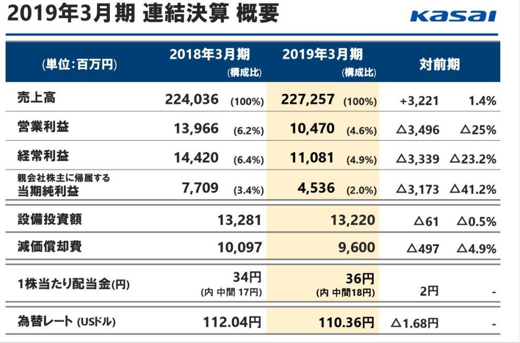 7256-河西工業-2019決算