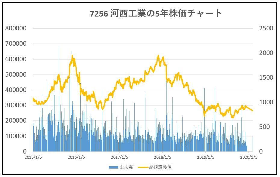 7256-河西工業-5年株価チャート