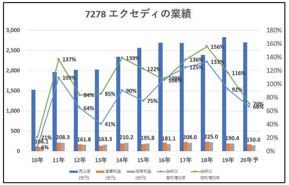 7278-エクセディ-業績-グラフ