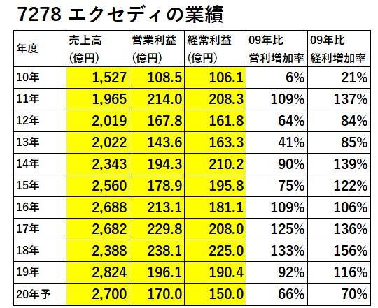 7278-エクセディ-業績-表