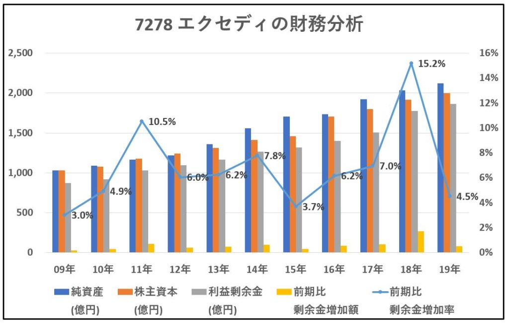 7278-エクセディ-財務分析-グラフ