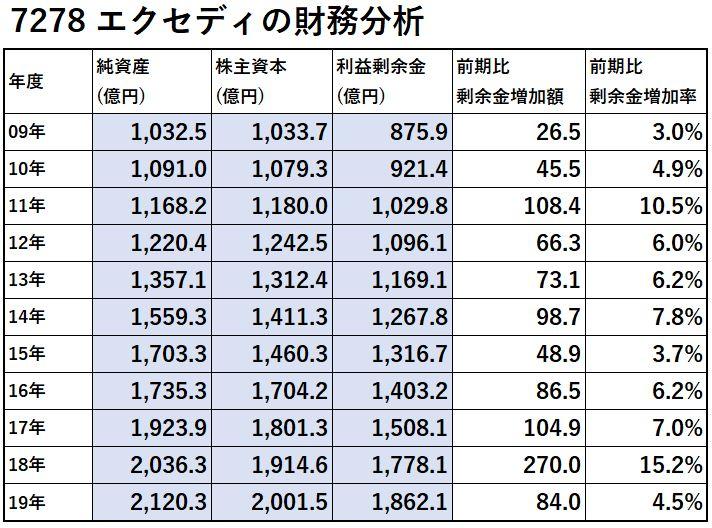 7278-エクセディ-財務分析-表