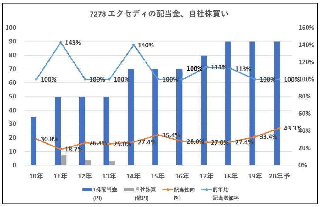 7278-エクセディ-配当金、自社株買い-グラフ