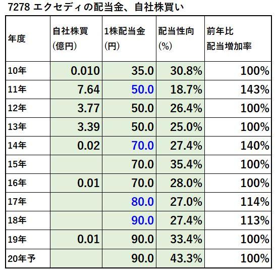 7278-エクセディ-配当金、自社株買い-表
