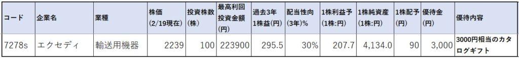 7278-カタログギフト-株価指標1