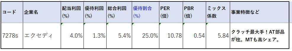 7278-カタログギフト-株価指標2