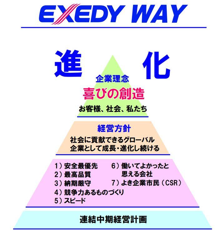 7282-エクセディ-経営理念