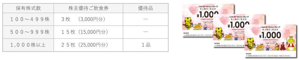 7524-マルシェ株主優待1