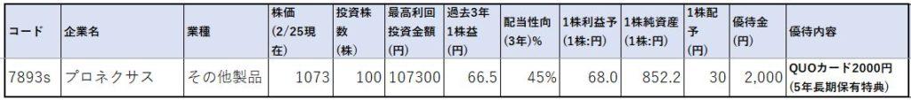 7893-プロネクサス-株価指標1