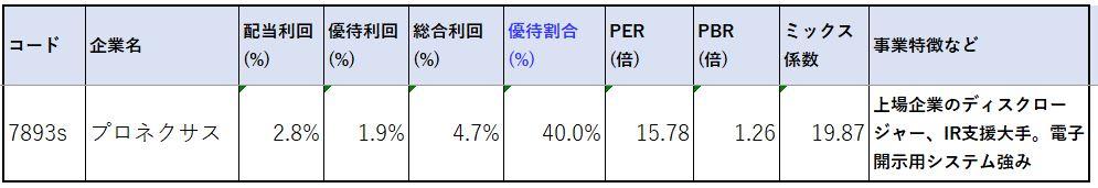 7893-プロネクサス-株価指標2
