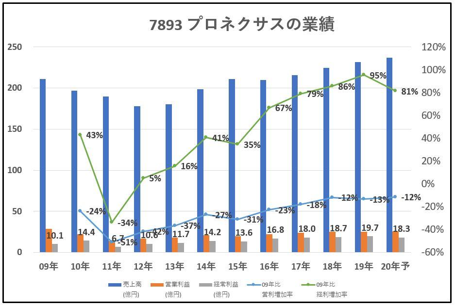 7893-プロネクサス-業績-グラフ