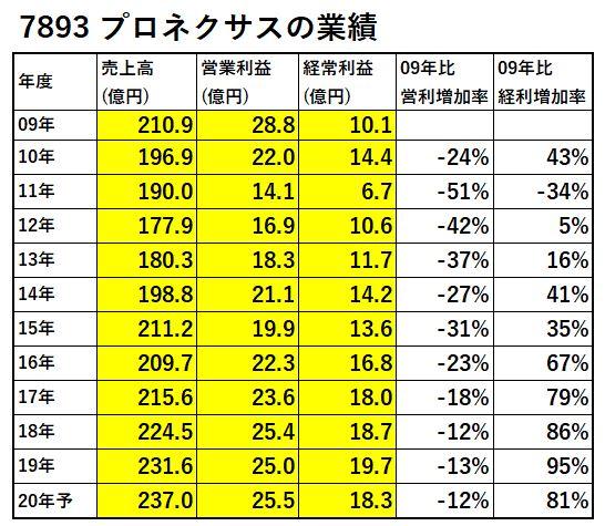 7893-プロネクサス-業績-表