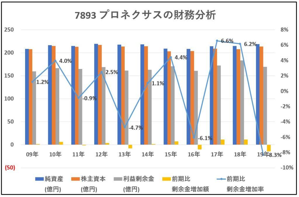 7893-プロネクサス-財務分析-グラフ