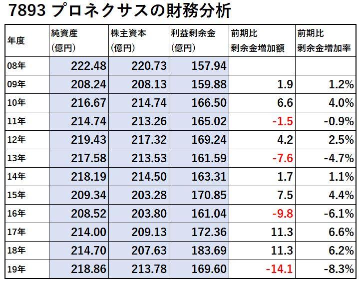 7893-プロネクサス-財務分析-表