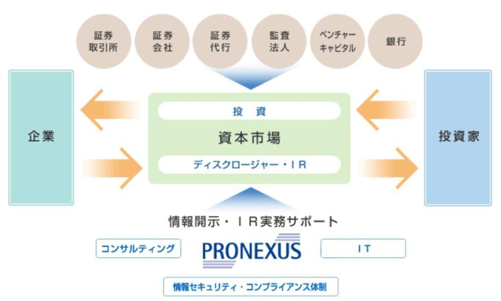 7893-プロネクサス-資本市場のインフラ