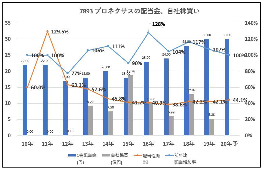7893-プロネクサス-配当金、自社株買い-グラフ