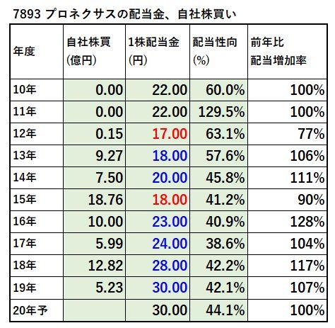 7893-プロネクサス-配当金、自社株買い-表