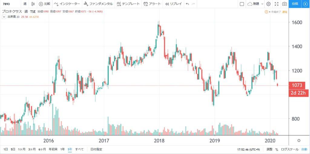 7893-プロネクサス-5年株価チャート