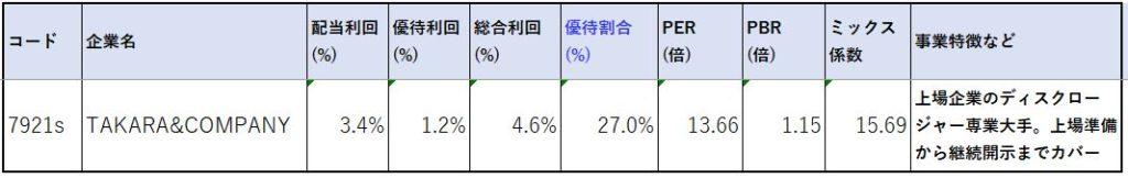 7921-TAKARA&COMPANY-株価指標2
