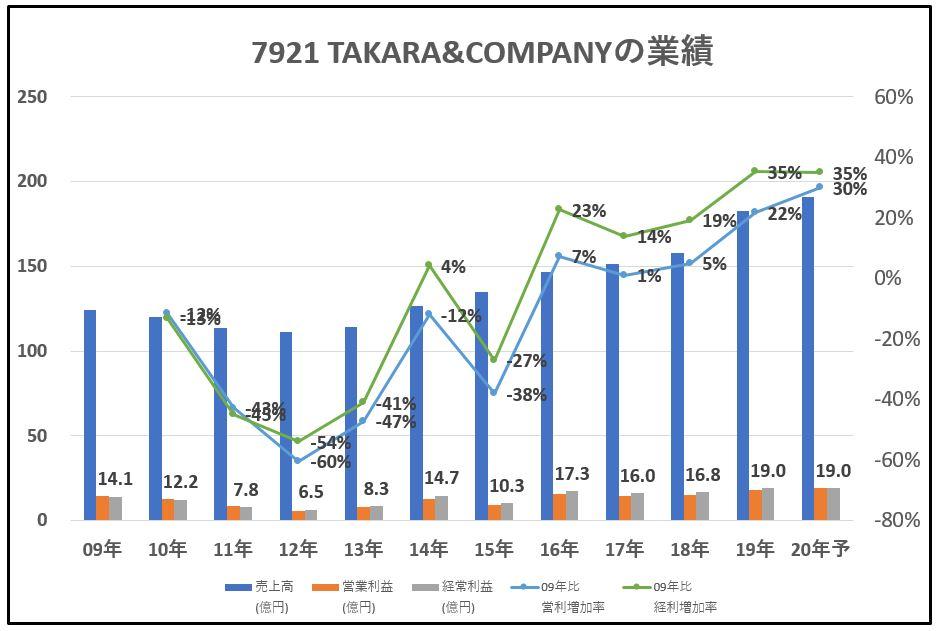 7921-TAKARA&COMPANY-業績-グラフ