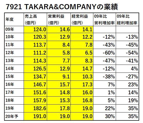 7921-TAKARA&COMPANY-業績-表