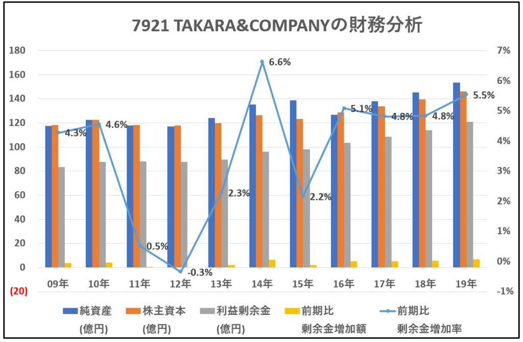 7921-TAKARA&COMPANY-財務分析-グラフ