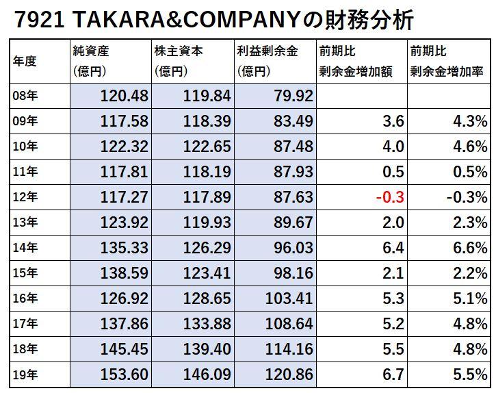 7921-TAKARA&COMPANY-財務分析-表