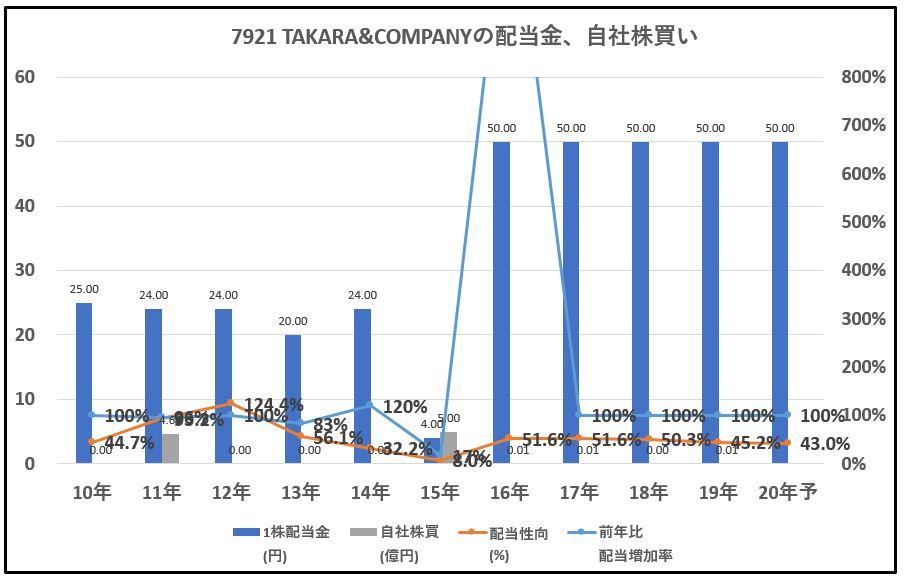 7921-TAKARA&COMPANY-配当金、自社株買い-グラフ