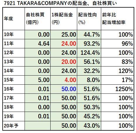 7921-TAKARA&COMPANY-配当金、自社株買い-表