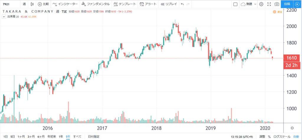 7921-TAKARA&COMPANY-5年株価チャート