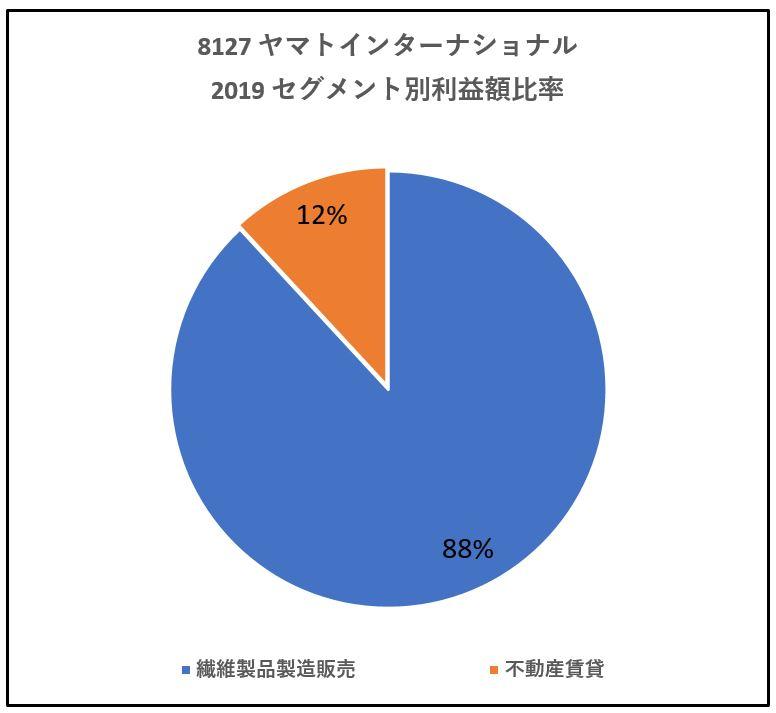 8127-ヤマトインターナショナル-セグメント別利益高-グラフ