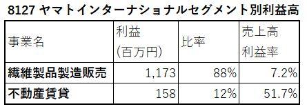8127-ヤマトインターナショナル-セグメント別利益高-表