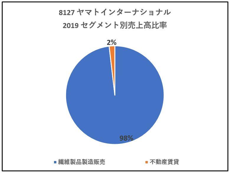8127-ヤマトインターナショナル-セグメント別売上高-グラフ
