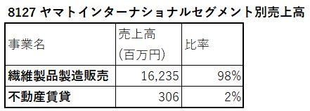 8127-ヤマトインターナショナル-セグメント別売上高-表