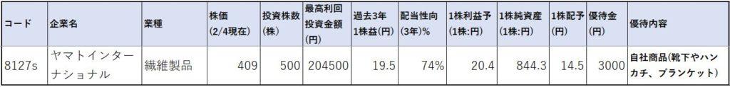 8127-ヤマトインターナショナル-株価指標1