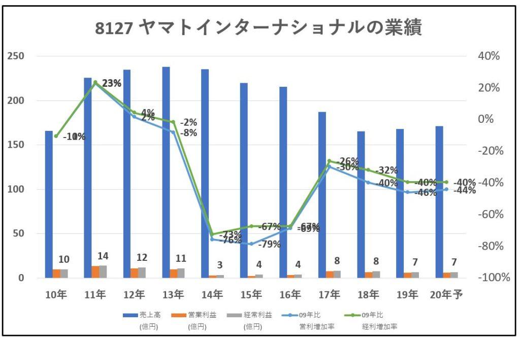 8127-ヤマトインターナショナル-業績-グラフ
