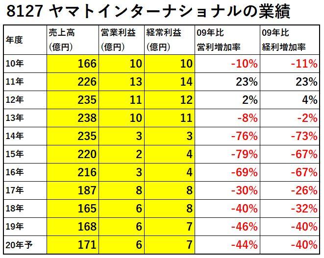 8127-ヤマトインターナショナル-業績-表