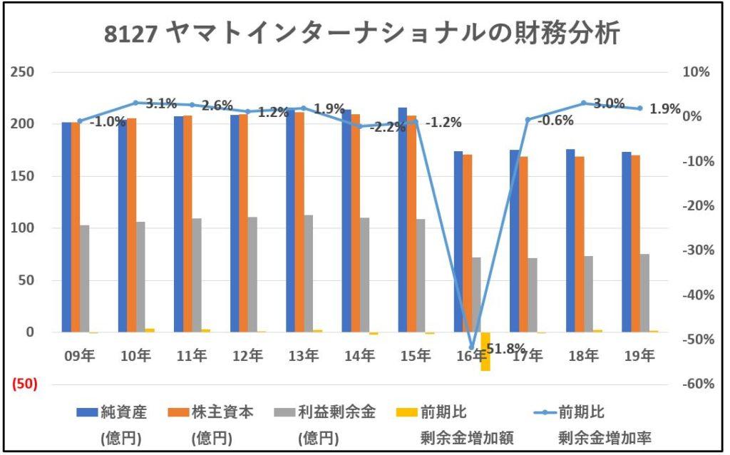 8127-ヤマトインターナショナル-財務分析-グラフ