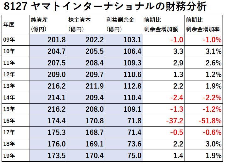 8127-ヤマトインターナショナル-財務分析-表