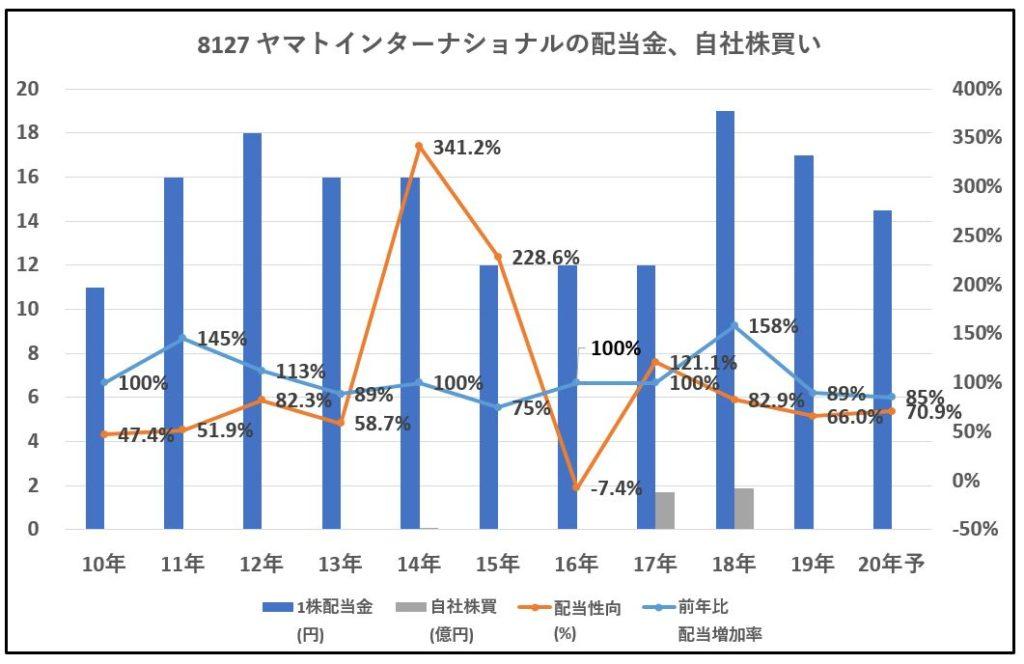 8127-ヤマトインターナショナル-配当金、自社株買い-グラフ