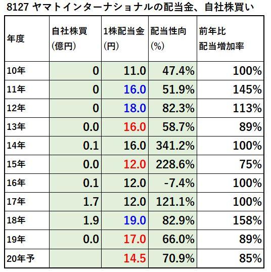 8127-ヤマトインターナショナル-配当金、自社株買い-表