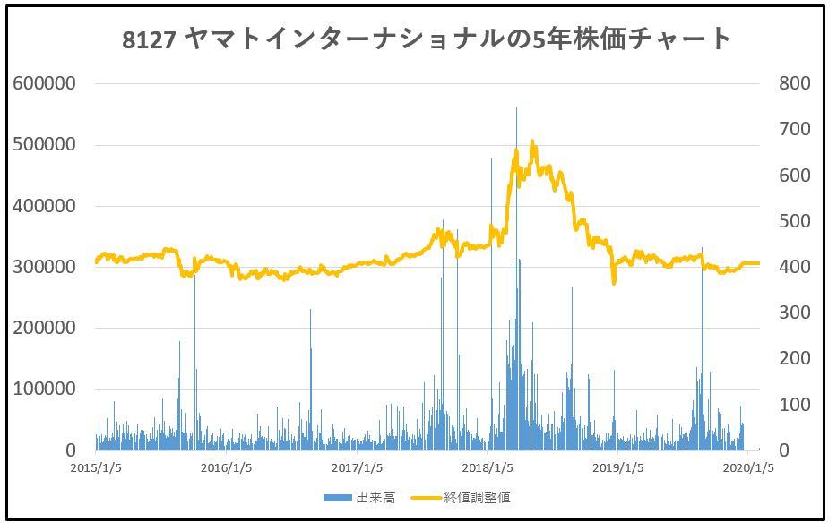 8127-ヤマトインターナショナル-5年株価チャート
