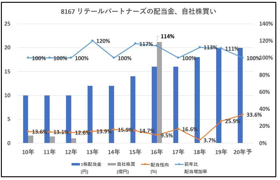 8167-リテールパートナーズ、自社株買い-グラフ