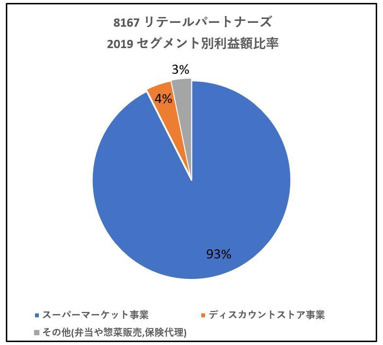 8167-リテールパートナーズ-セグメント別利益額-グラフ