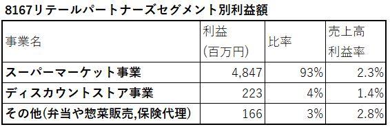 8167-リテールパートナーズ-セグメント別利益額-表