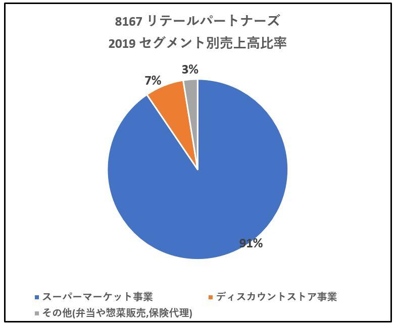 8167-リテールパートナーズ-セグメント別売上高-グラフ