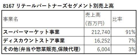 8167-リテールパートナーズ-セグメント別売上高-表