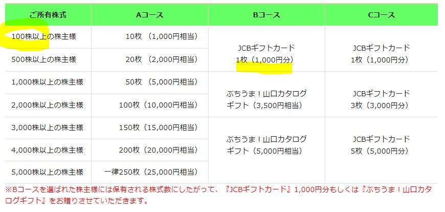 8167-リテールパートナーズ-株主優待2
