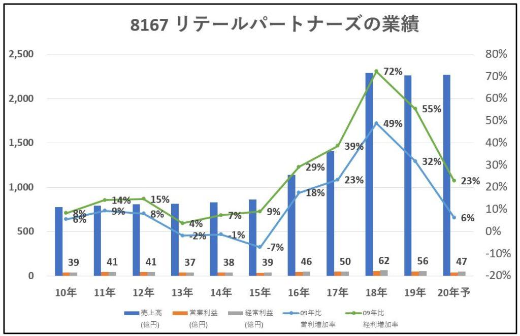 8167-リテールパートナーズ-業績-グラフ