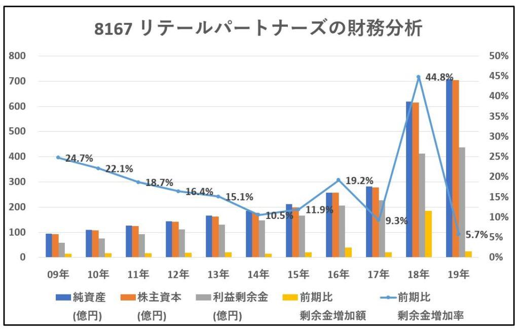 8167-リテールパートナーズ-財務分析-グラフ